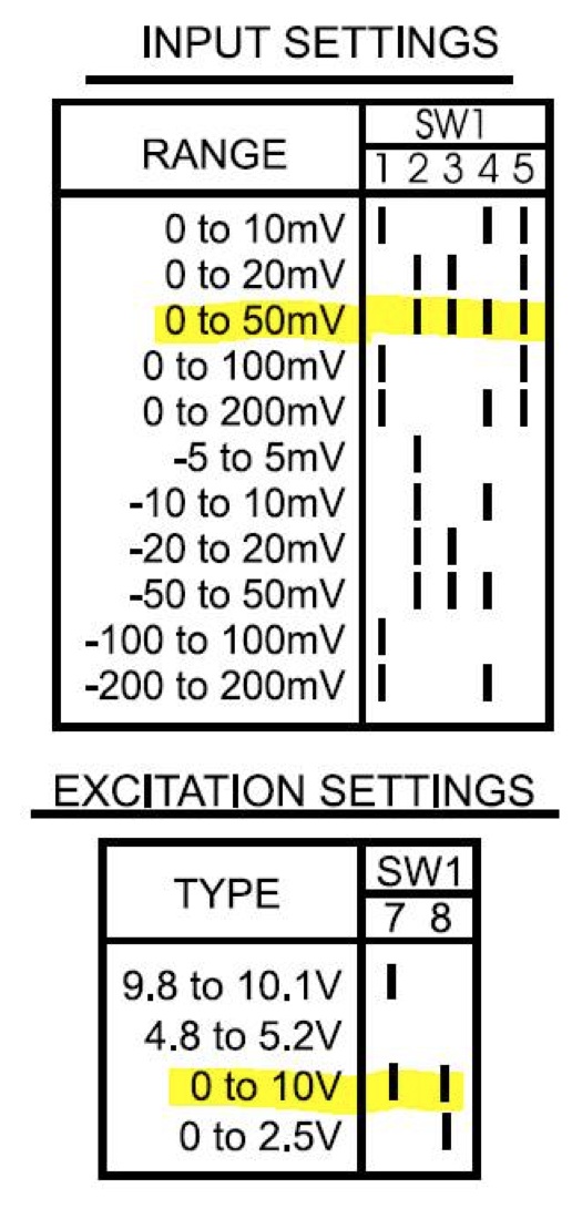 Action Instruments G448-002 Input and Excitation Voltage Settings