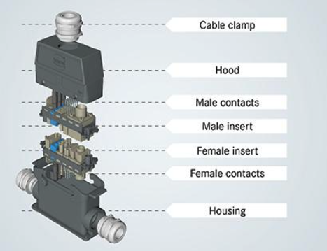 Components of an industrial modular connector