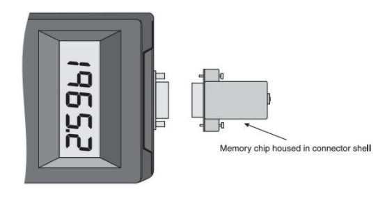 External memory dongle for load cell meter