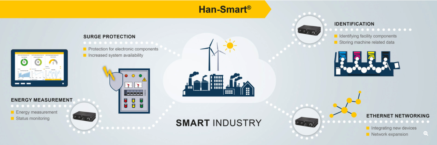 Harting connectors for internet of things applications