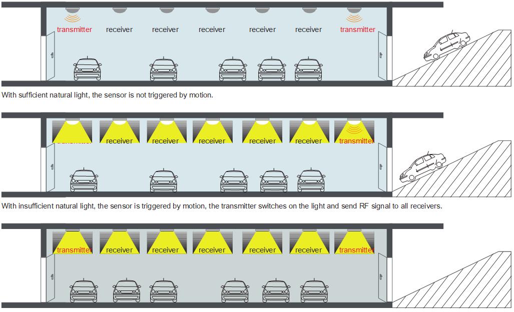 Smart car park lighting solution