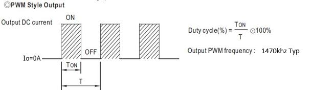 Duty cycle of MEAN WELL PWM series LED driver