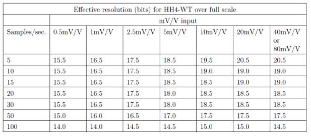 Sampling rates for load cell meter