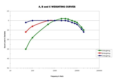 Sound level measurement weighting curves