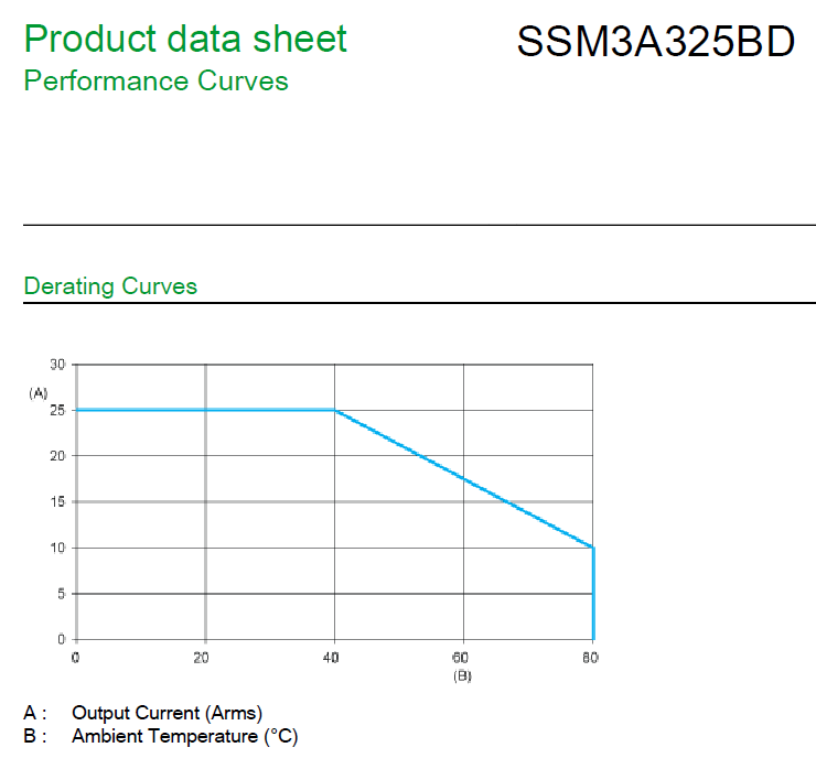 Zelio SSM3A325DB Solid State Relay Derating Curve
