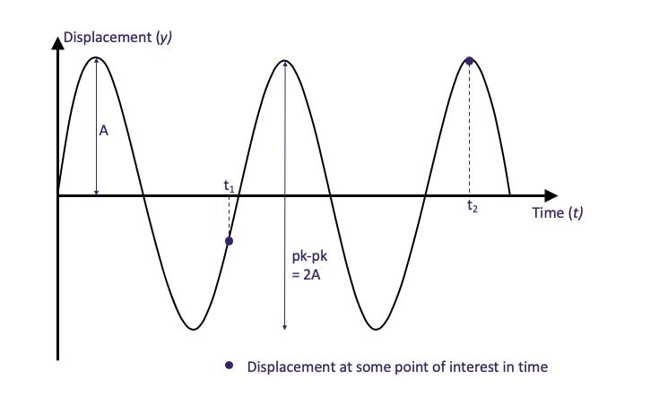 vibration monitoring graph 1