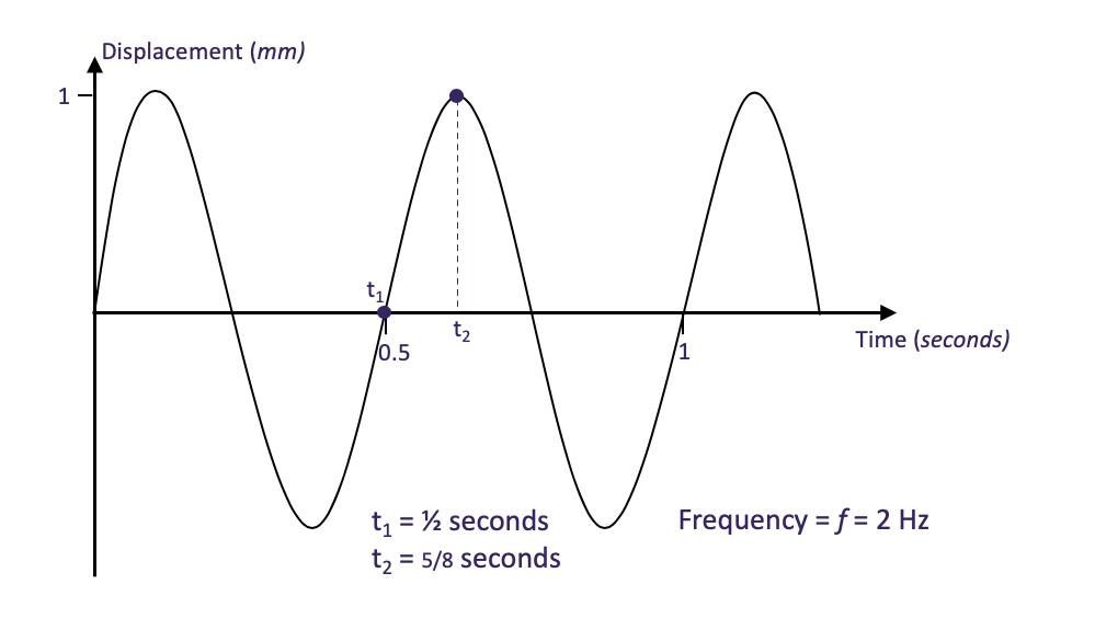 Vibration monitoring graph 2